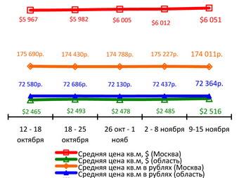 Графики динамики цен за кв. м. с 9 по 15 ноября. Фото: С сайта incom.ru
