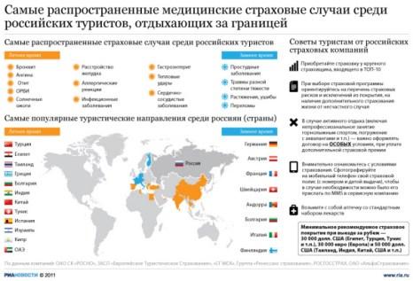 Самые распространенные медицинские страховые случаи среди российских туристов, отдыхающих за границей.