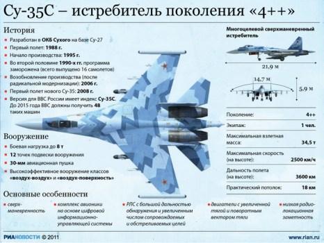 Су-35С – истребитель поколения