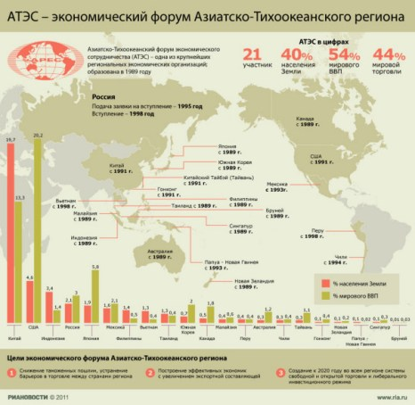 АТЭС - экономический форум Азиатско-Тихоокеанского региона