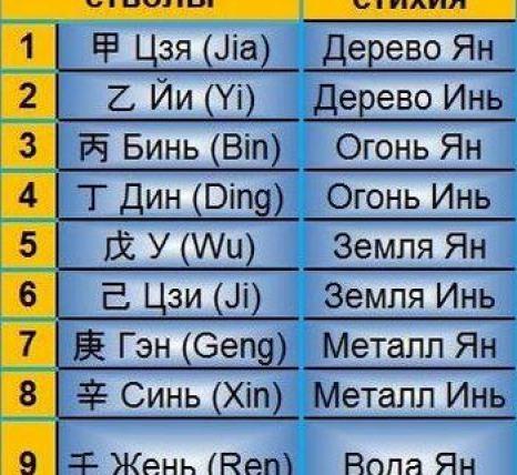 Китайский календарь: небесные стволы