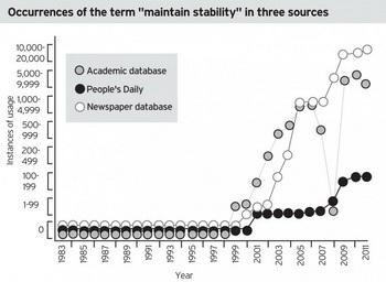 Распространение термина «поддержание социальной стабильности» в трех источниках. Лозунг  «поддержание стабильности» (по-китайски вэйвэнь) начал использоваться в Китае в 1999 г. До этого для описания той же самой концепции использовались другие понятия. Стремительное распространение этого термина в официальных и неофициальных источниках, включая его использование в научных материалах, когда Китай готовился к пекинской Олимпиаде, указывает на влияние властей на СМИ и науку в Китае. Источники: базы данных «Eastview China Core», «OriProbe Peoples Daily», «Eastview China Academic Journals». Фото: Диана Хуберт/Великая Эпоха (The Epoch Times)