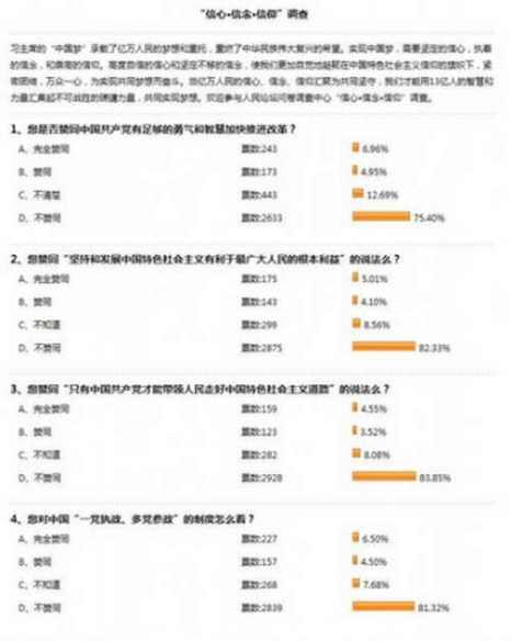 Скриншот онлайн-опроса от 15 апреля 2013 года, проведённого государственным СМИ «Жэньминь жибао». 80% респондентов не доверяют коммунистическому руководству и политике реформ. Информация о результатах опроса была удалена в течение дня. Фото с сайта theepochtimes.com
