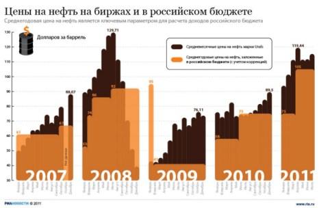 Цены на нефть на биржах и в российском бюджете