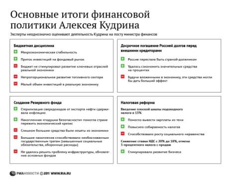 Основные итоги финансовой политики Алексея Кудрина