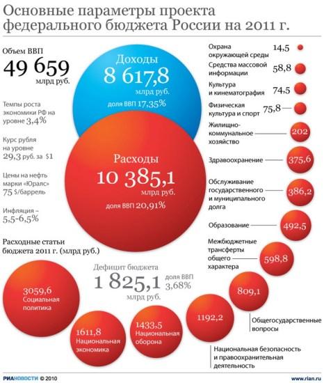 Основные параметры проекта федерального бюджета России на 2011 г.