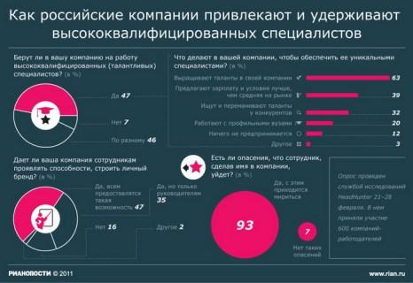 Как российские компании привлекают и удерживают высококвалифицированных специалистов