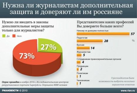 Нужна ли журналистам дополнительная защита и доверяют ли им россияне