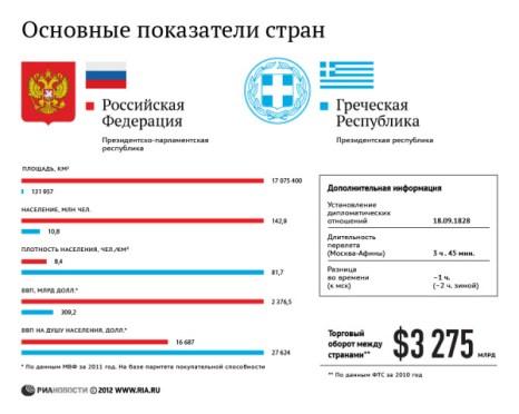 Россия и Греция: основные показатели стран