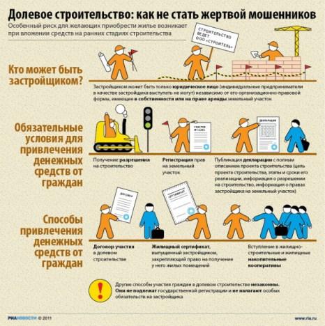 Долевое строительство: как не стать жертвой мошенников