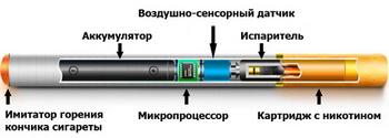 Электронные сигареты. Что это такое. Фото с electro-dym.ru