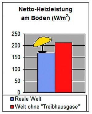 Рисунок 2. «Парниковые газы», как зонт от солнца! График показывает среднюю мощность нагрева в ваттах на квадратный метр поверхности земли. Водяной пар и (в гораздо меньшей степени) CO2 уменьшают инфракрасное излучение. Итак, они действуют как полупрозрачный зонт. В вымышленном мире без «парниковых газов» не хватает этого зонта. Излучение с поверхности Земли возросло бы - примерно на 27%! Рисунок: KE Research