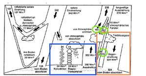 Рисунок 3. Икона парниковой догмы CO2: изображение из статьи Киля и Тренберта от 1997 года. Оцененные, частично рассчитанные потоки тепла и излучения в атмосферу. Рисунок: Кил и Тренберт, изменен Клаусом Eрмеке.