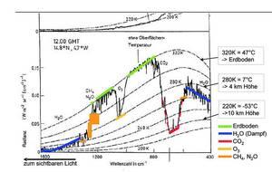 Рисунок 5. американским спутникам Нимбус и их преемником, выяснилось, что охлаждение земли измерено точно. Этот график показывает измеренную интенсивность излучения (Radianz) в полдень в выбранном месте (Сахара в Мали, Западная Африка), для каждой длины волн (зубчатые линии). Но что касается O3 (озон), график вводит в заблуждение: O3-излучения происходит из стратосферы, с высоты около 50 километров (см. рисунок 3 в части III)! Иллюстрационный оригинал: Детлев Хеберт, после Болле, дополненный Клаусом Ермеке