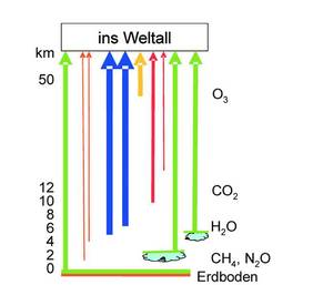Рисунок 6. Охлаждение Земли, схематично и упрощенно. Различные ИК-активные газы могут с различных высот излучать в пространство и, следовательно, охлаждать атмосферу. Водяной пар (синий) на сегодняшний день является самым важным компонентом. Из-за различной концентрации газов почти все уровни высот атмосферы участвуют в охлаждении. Рисунок: KE Research