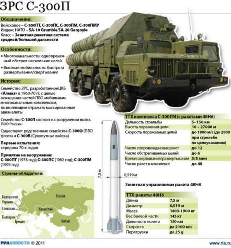 ЗРС С-300П