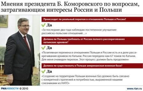 Мнения президента Б. Коморовского по вопросам, затрагивающим интересы России и Польши