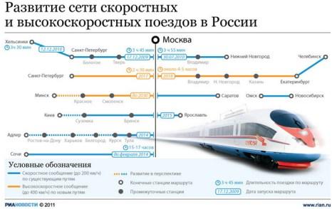 Развитие сети скоростных и высокоскоростных поездов в России