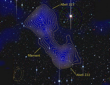 Сеть темной материи между скоплениями галактик Abell 222 и 223. Фото: Dietrich, University of Michigan/University Observatory Munich