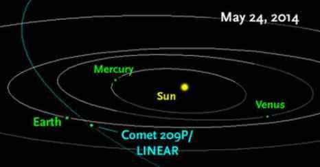 Комета LINEAR 2014 может вызвать метеорный дождь 24 мая. Фото: NASA /JPL/Horizons