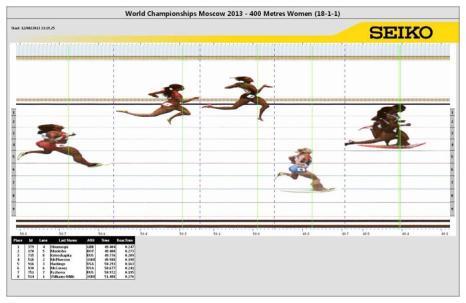 Российская бегунья Антонина Кривошапка 12 августа 2013 года в упорной борьбе финишировала третьей на дистанции 400 метров в московских «Лужниках» на ЧМ по лёгкой атлетике. Фото: Handout/SEIKO Press Service via Getty Images