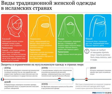 Виды традиционной женской одежды в исламских странах