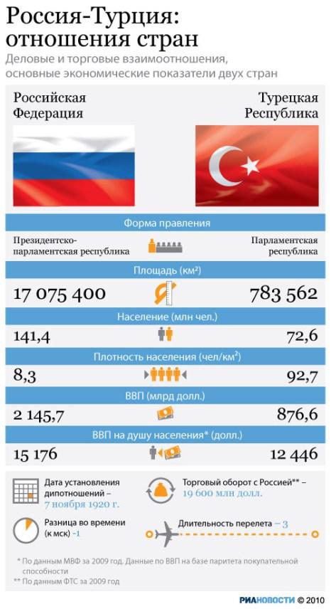 Россия-Турция: отношения стран.