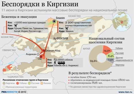 Беспорядки в Киргизии.