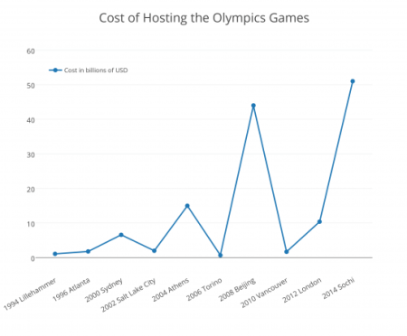 Cost-of-Hosting-the-Olympics-Games-1-545x450