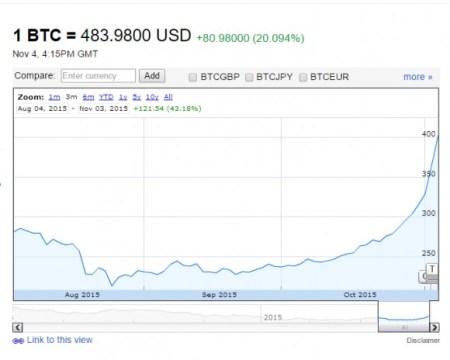 Цена Bitcoin в долларах США за последние три месяца. Фото: Google Finance