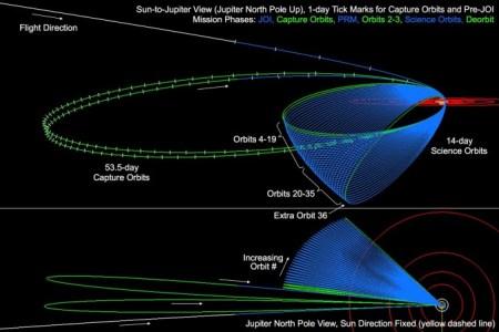 Диаграмма миссии «Юноны». Фото: NASA