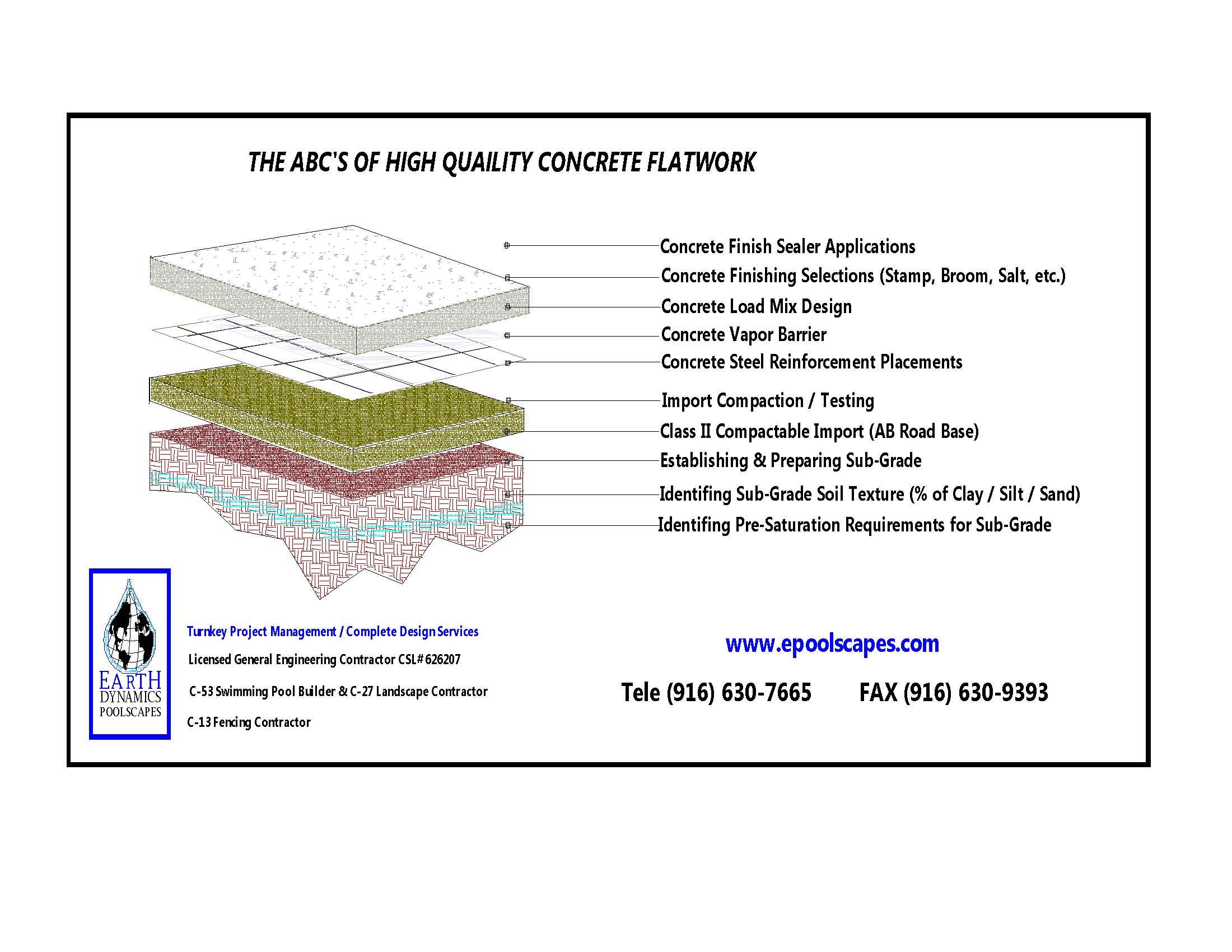 Elk Grove Landscape Installation Contractor 916 630