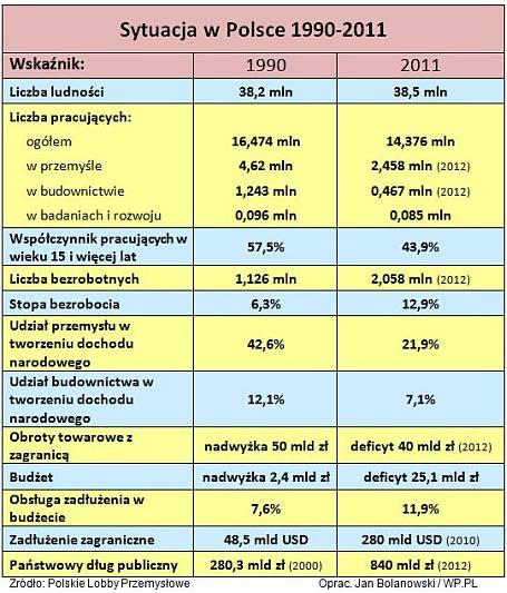 Sytuacja wPolsce 1900-2011