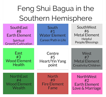 NZ-Feng-Shui-Bagua-for-the-Southern-Hemisphere