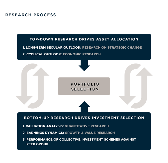 Investment Management Research Process