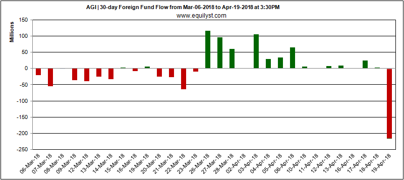 AGI - Foreign Fund Flow - 19 April 2018