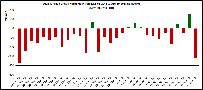 ALI - Foreign Fund Flow - 19 April 2018