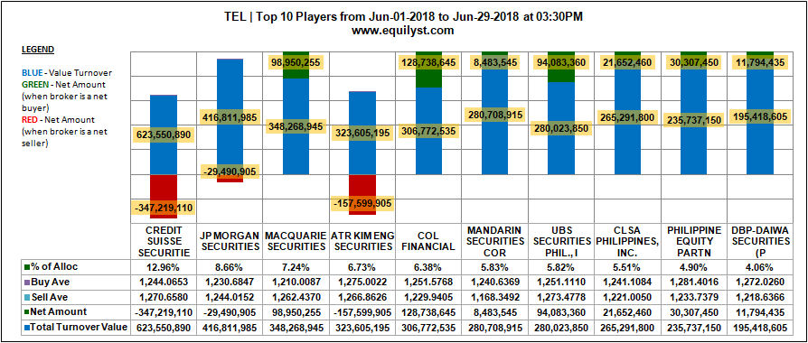 TEL - Top 10 Players Sentiment - 7.4.2018