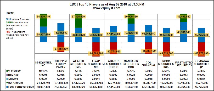 EDC registered a Net Foreign Selling worth P97,899,400.00 as of August 09, 2018. On a 30-day trading period, EDC is on a Net Foreign Selling worth PHP140,486,762.00.