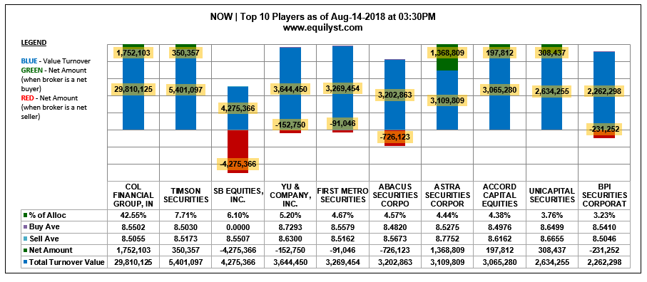 NOW - Top 10 Players - 8.14.2018