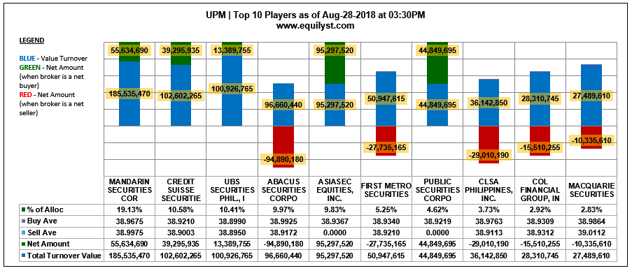 UPM - Top 10 Players - 8.28.2018