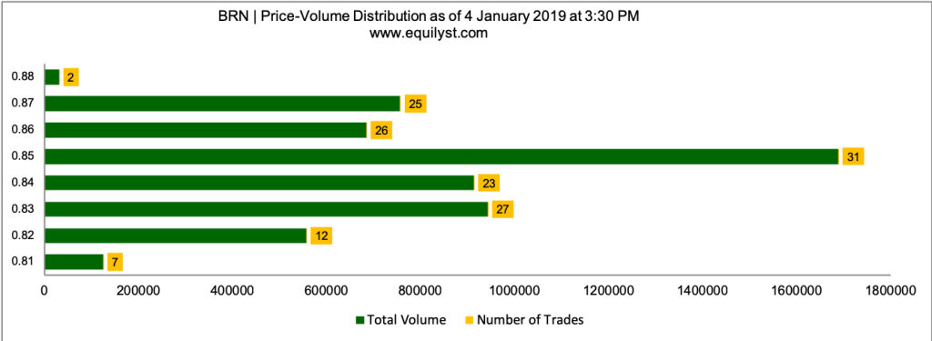 A Brown Company Stock Analysis - Price Volume Distribution - 1.4.2019
