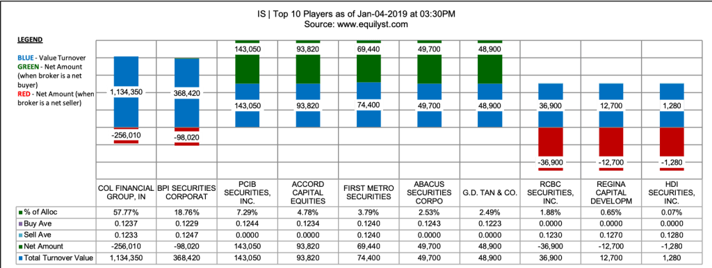 Island Information and Technology, Inc. Stock Analysis - Top 10 Players - 1.4.2019