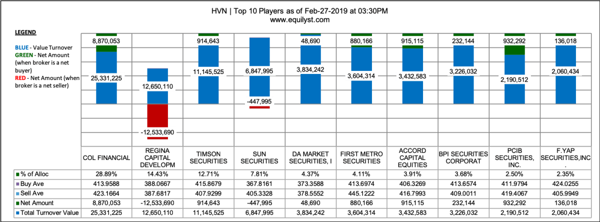 Golden Bria Holdings - Top 10 Players Analysis - 2.27.2019