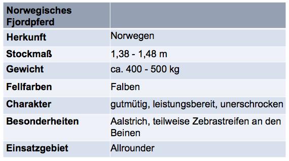 tabelle-norwegisches-fjordpferd