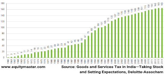 Goods and Services Tax in India