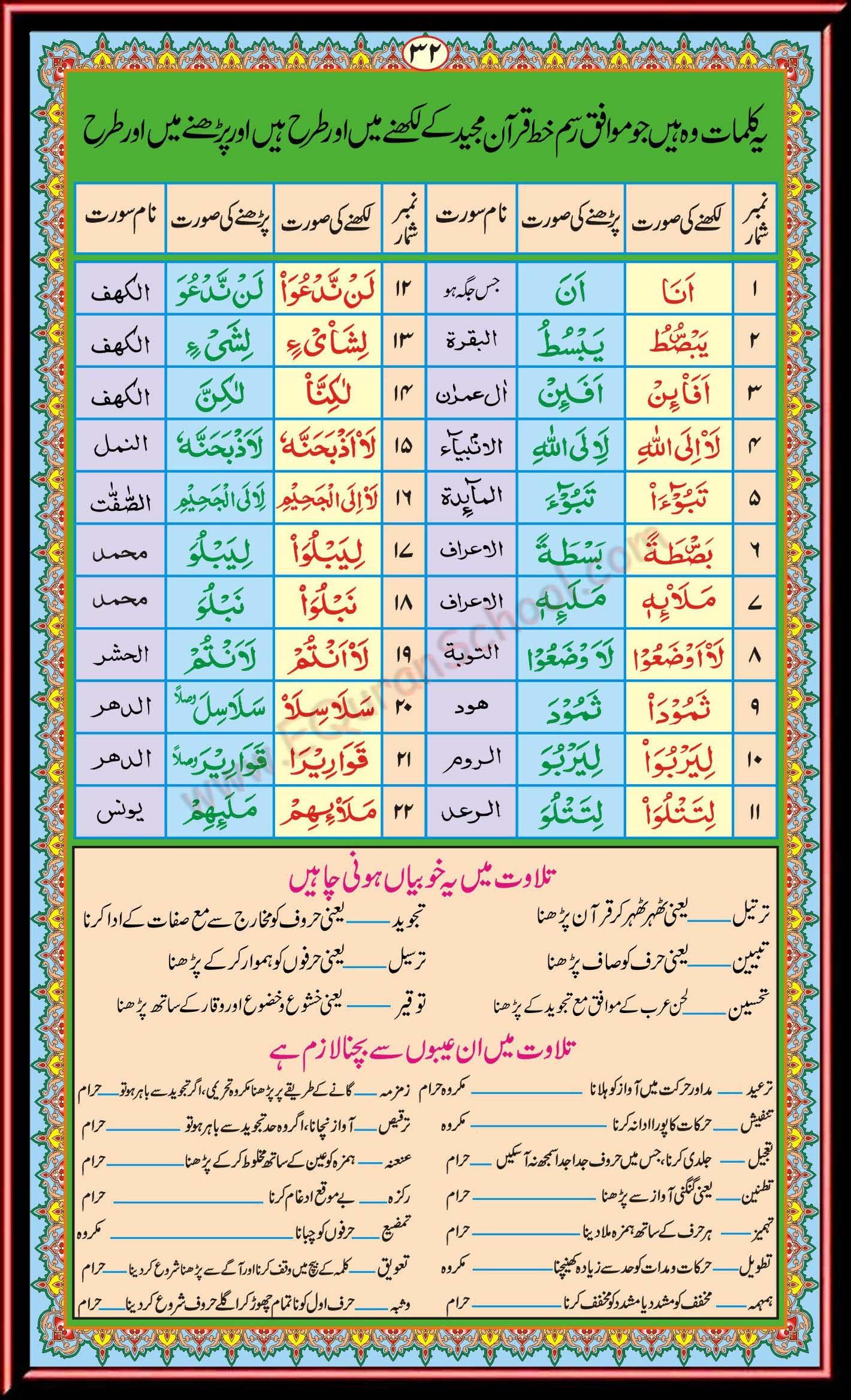 Read Noorani Qaida Online Free Online Quran Tutors