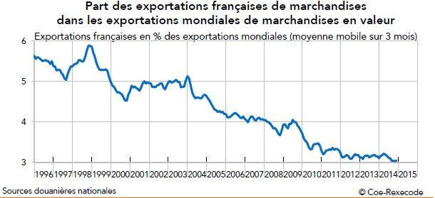 PartMondialeExportMarchandises