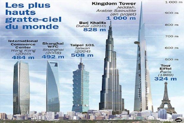Satu Lagi Bukti Hadits Nabi Benar Jeddah Bangun Gedung Tertinggi Di Dunia Eramuslim