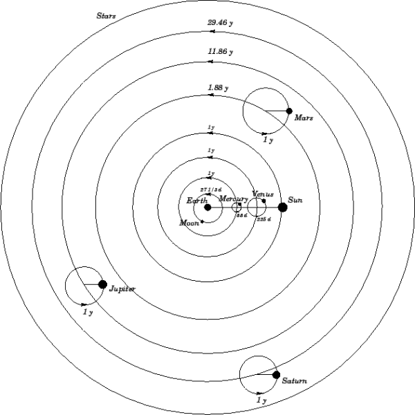 The Copernican Revolution   Interactive Storytelling Tools ...